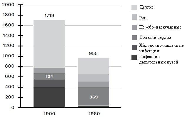 график причин смертности