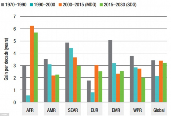 Как менялась продолжительность жизни в различных частях мира. инфографика ВОЗ