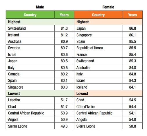 Самая маленькая продолжительность жизни по странам. инфографика ВОЗ
