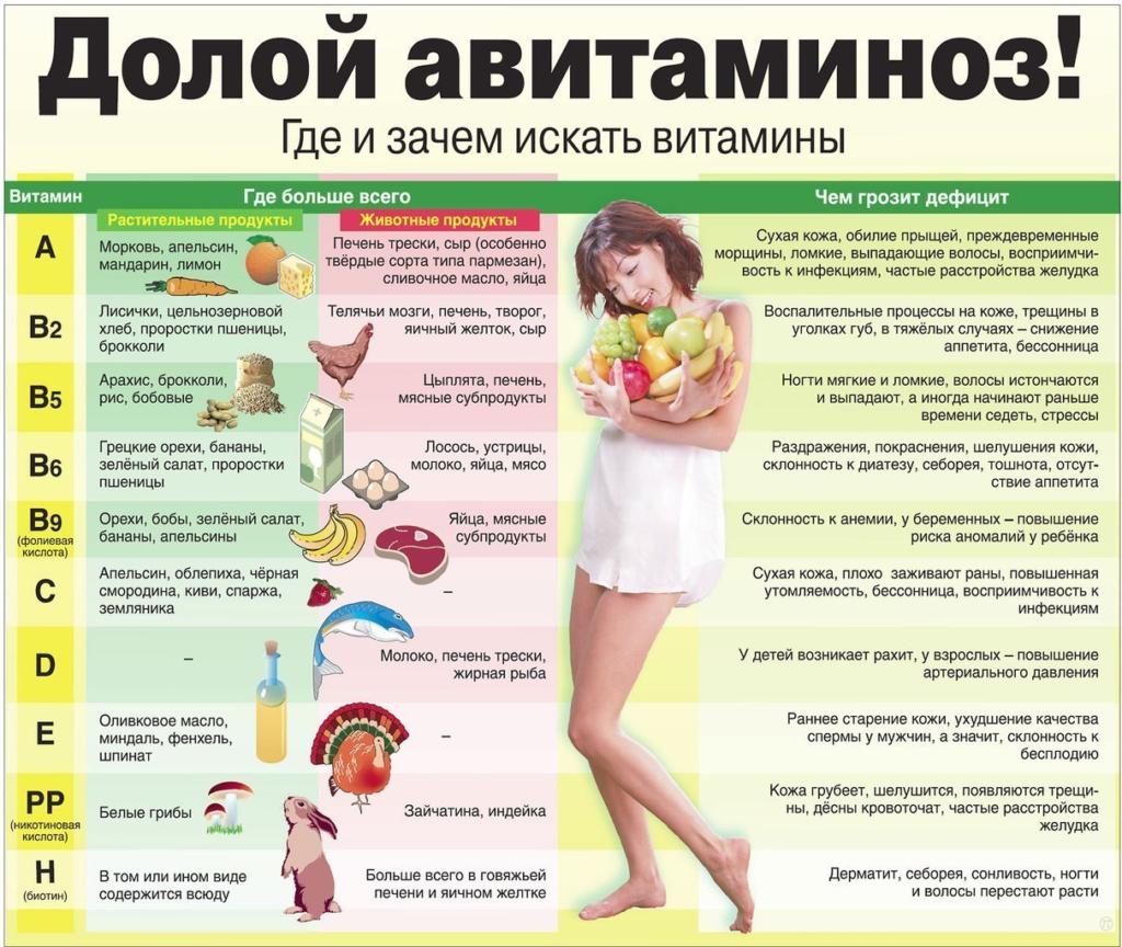 инфографика авитаминоз