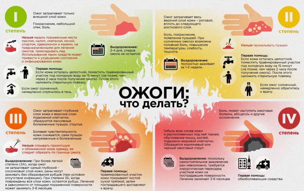 ожоги инфографика