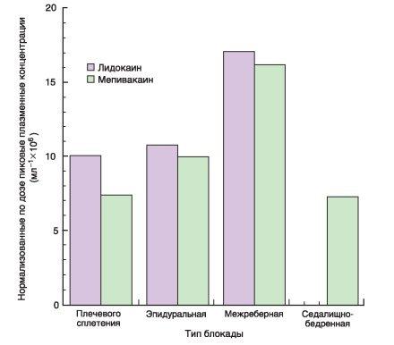 концентрации лидокаина и мепивакаина