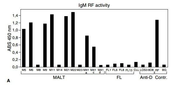 Автореактивность опухолевых иммуноглобулинов