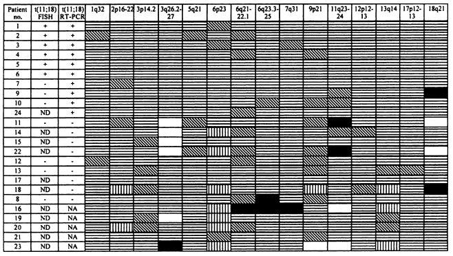 Структура аллельных дисбалансов в лимфоме желудка