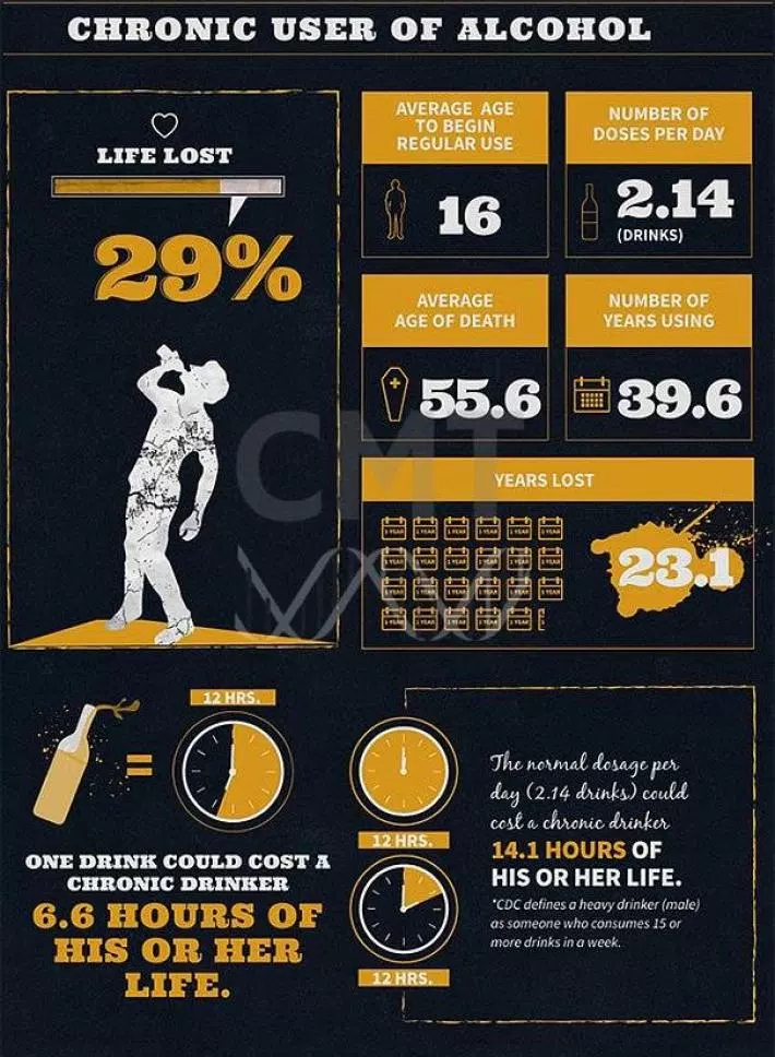 Алкоголизм инфографика