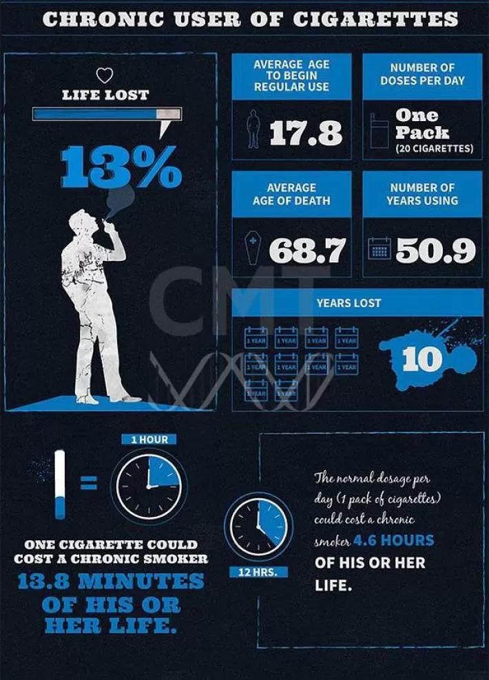 Курение инфографика