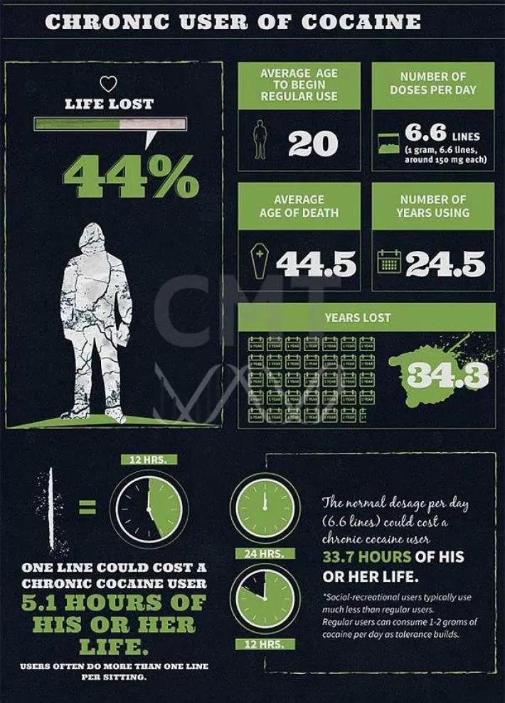 Кокаин инфографика
