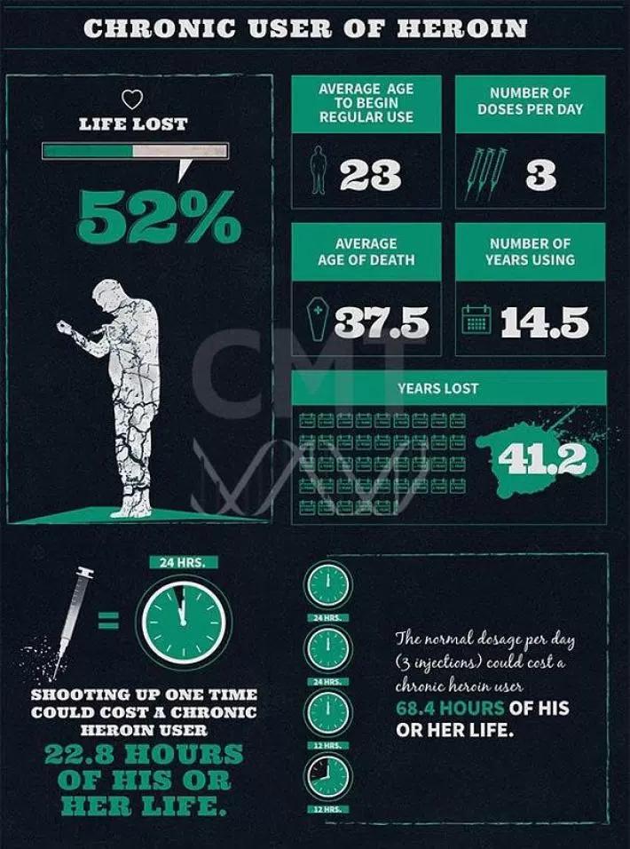 Героин инфографика