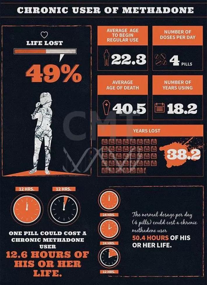 Метадон инфографика