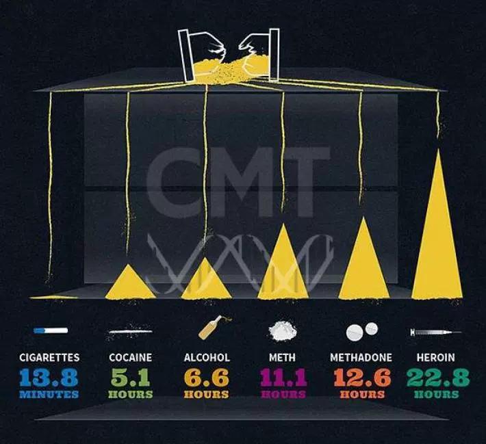 Вредные привычки инфографика