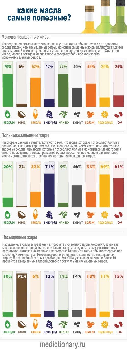 Инфографика - Какие масла самые полезные