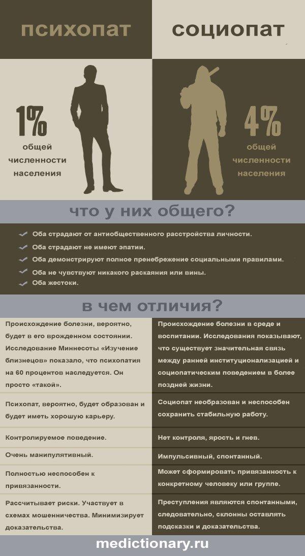 Инфографика - отличия социопата и психопата