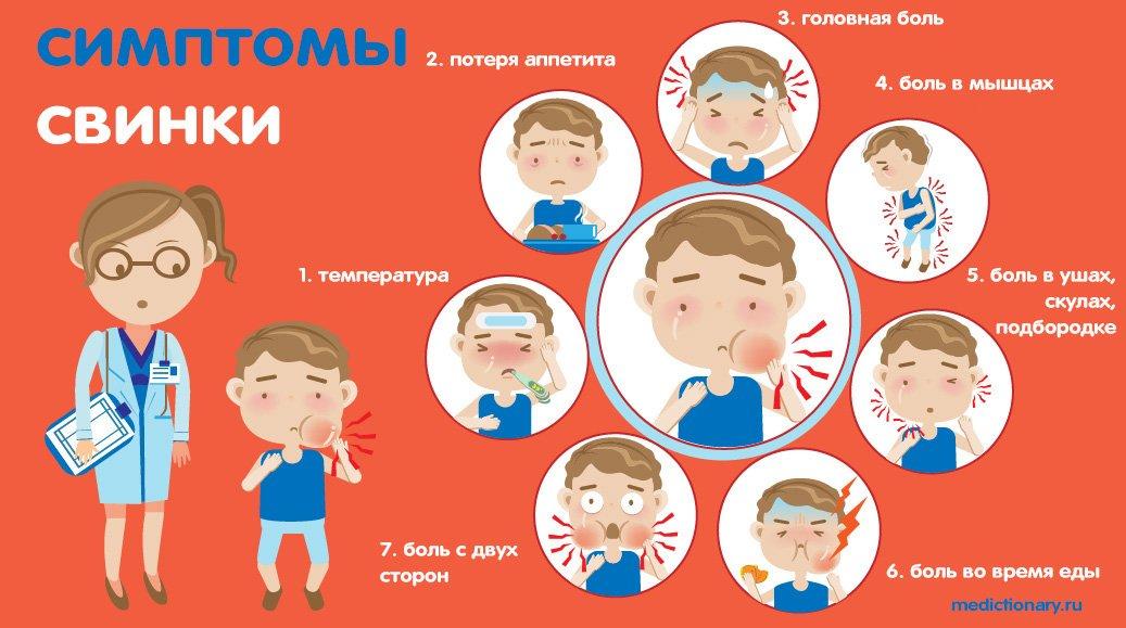 Симптомы свинки инфографика