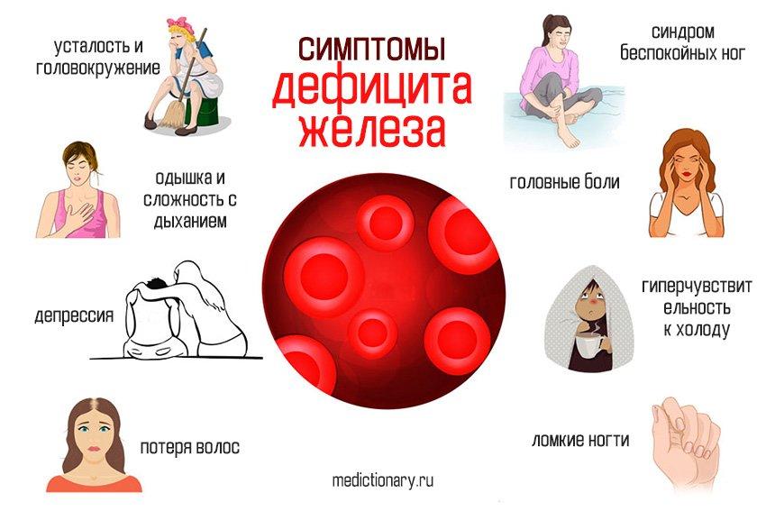симптомы дефицита железа инфографика