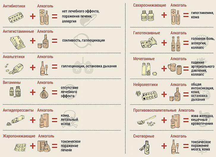 Антибиотики и пиво несовместимы