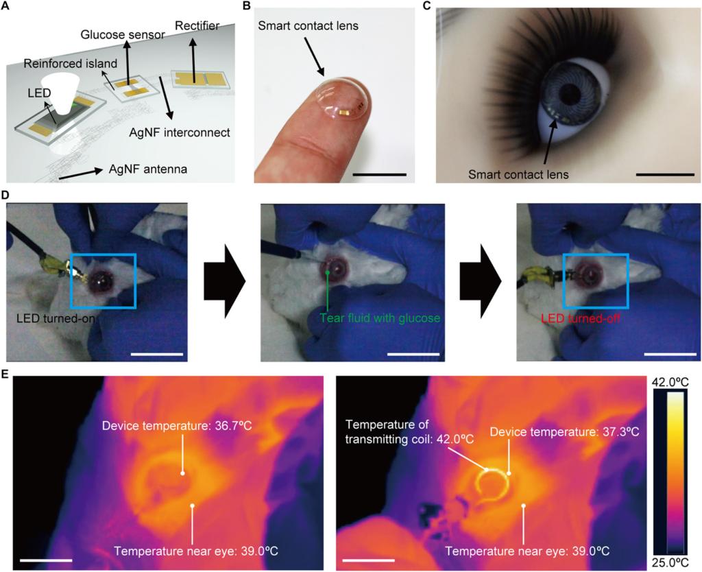Мягкие, интеллектуальные контактные линзы для обнаружения глюкозы.