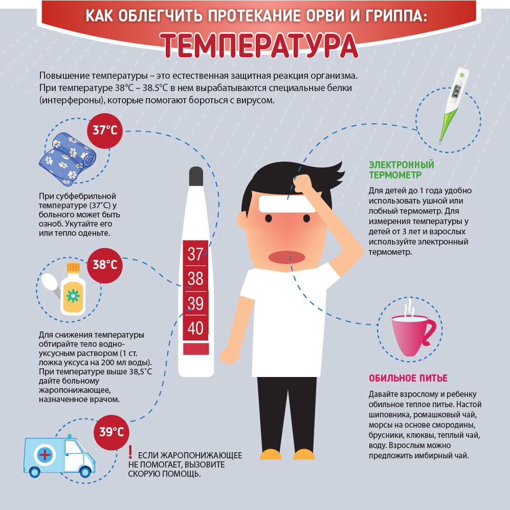 как облегчить протекание гриппа