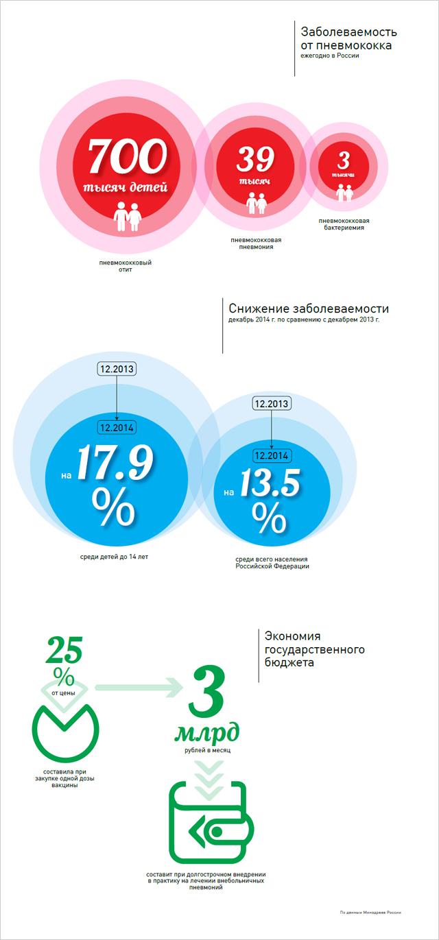 заболеваемость от пневмококка в россии