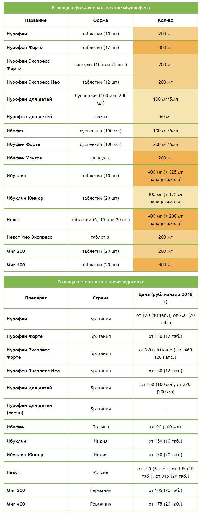 Разница в форме и количестве Ибупрофена в лекарствах