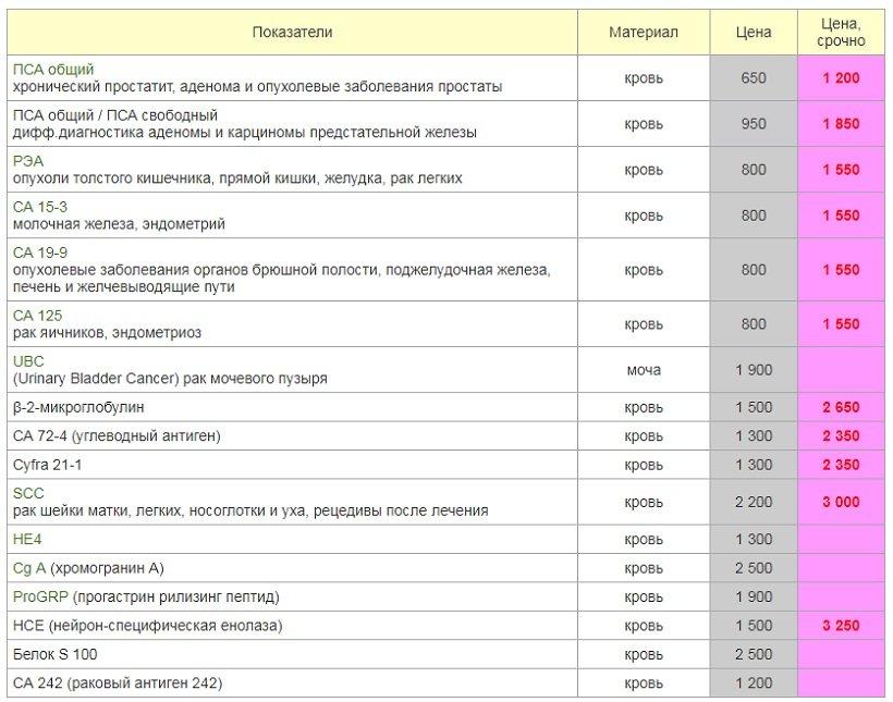 Примерные цены на диагностику опухолевых маркеров в Москве