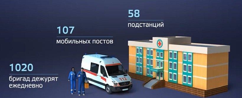 скорая помощь москвы инфографика