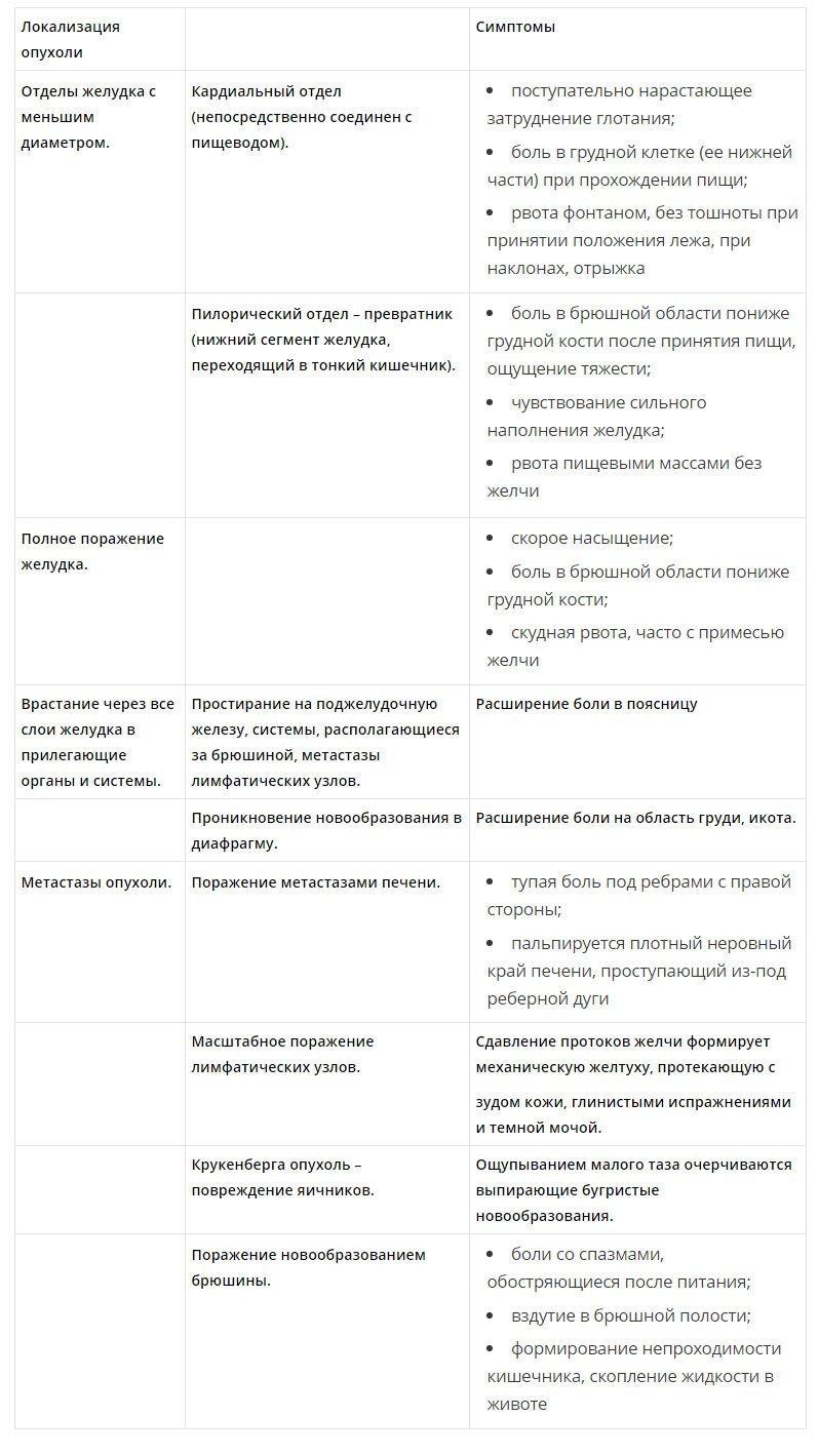Классификация симптомов при раке желудка