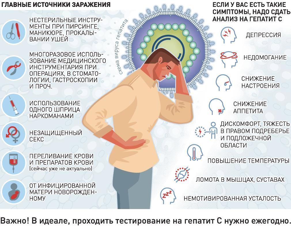 как заражаются гепатитом C