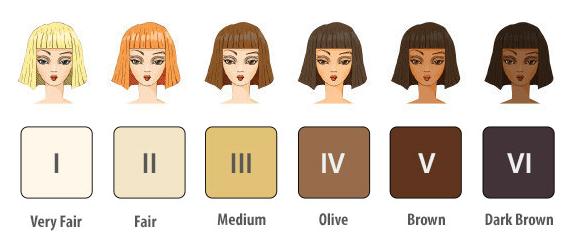 Классификация типов кожи по Фицпатрику
